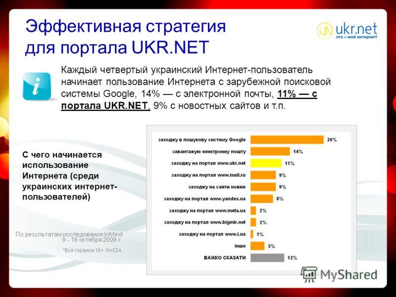 Эффективная стратегия для портала UKR.NET Каждый четвертый украинский Интернет-пользователь начинает пользование Интернета с зарубежной поисковой системы Gоogle, 14% с электронной почты, 11% с портала UKR.NET, 9% с новостных сайтов и т.п. С чего начи