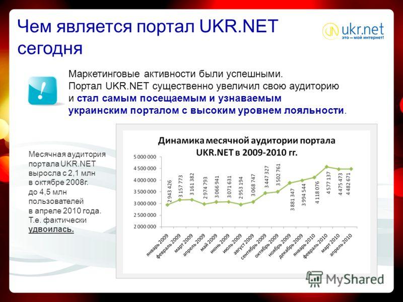 Маркетинговые активности были успешными. Портал UKR.NET существенно увеличил свою аудиторию и стал самым посещаемым и узнаваемым украинским порталом с высоким уровнем лояльности. Месячная аудитория портала UKR.NET выросла с 2,1 млн в октябре 2008 г.