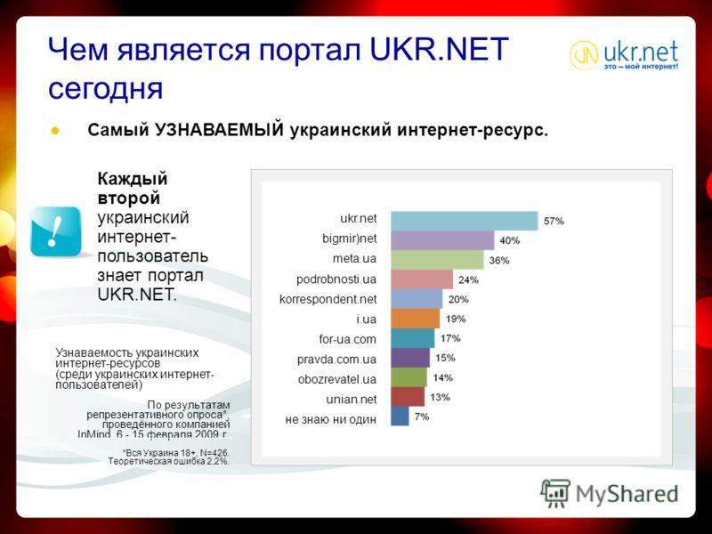 По результатам репрезентативного опроса*, проведённого компанией InMind 6 - 15 февраля 2009 г. *Вся Украина 18+, N=426. Теоретическая ошибка 2,2%. Самый УЗНАВАЕМЫЙ украинский интернет-ресурс. Узнаваемость украинских интернет-ресурсов (среди украински