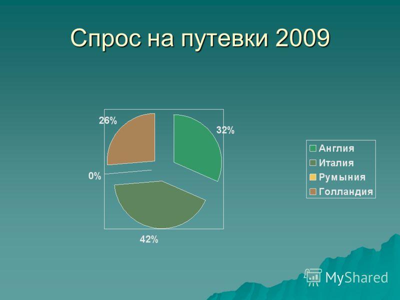 Спрос на путевки 2009