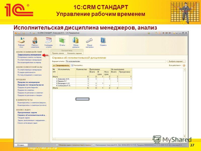 Слайд 25 из 27 http://v8.1c.ru 1С:CRM СТАНДАРТ Управление рабочим временем Исполнительская дисциплина менеджеров, анализ загруженности менеджеров