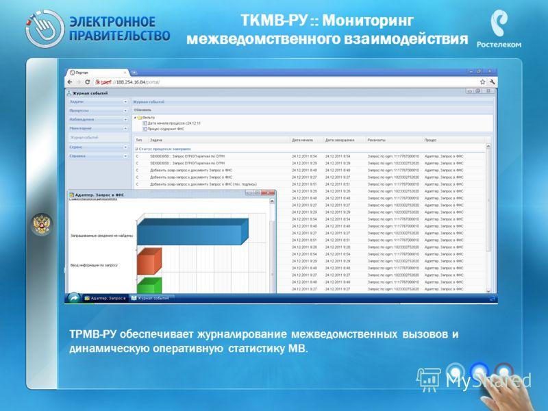 ТКМВ-РУ :: Мониторинг межведомственного взаимодействия ТРМВ-РУ обеспечивает журналирование межведомственных вызовов и динамическую оперативную статистику МВ.