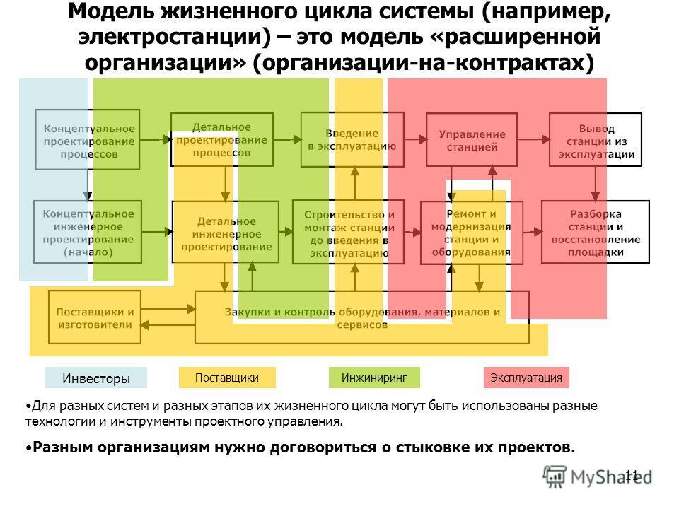 11 Модель жизненного цикла системы (например, электростанции) – это модель «расширенной организации» (организации-на-контрактах) Инвесторы ПоставщикиИнжинирингЭксплуатация Для разных систем и разных этапов их жизненного цикла могут быть использованы