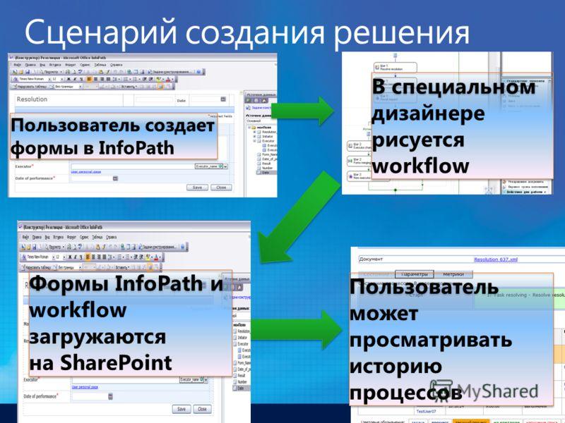 Пользователь создает формы в InfoPath В специальном дизайнере рисуется workflow В специальном дизайнере рисуется workflow Формы InfoPath и workflow загружаются на SharePoint Формы InfoPath и workflow загружаются на SharePoint Пользователь может просм