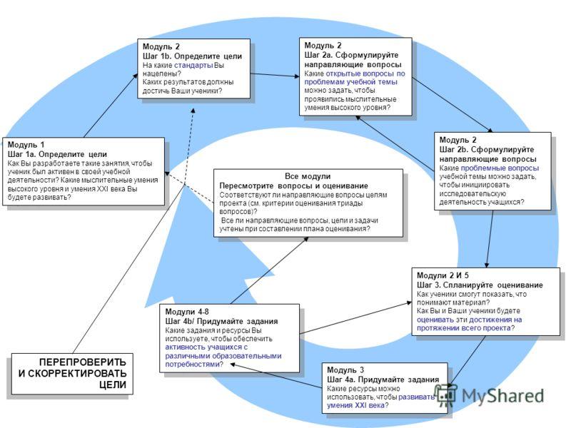 Продвижение по курсу Модуль 1 Шаг 1a. Определите цели Как Вы разработаете такие занятия, чтобы ученик был активен в своей учебной деятельности? Какие мыслительные умения высокого уровня и умения XXI века Вы будете развивать? Модуль 1 Шаг 1a. Определи