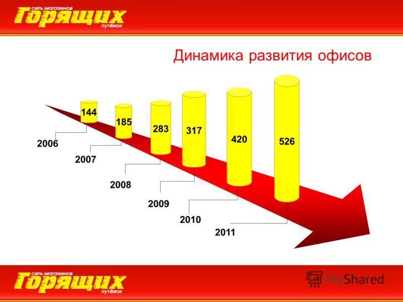 2006 2007 2008 2009 2010 420 317 283 185 Динамика развития офисов 526 2011 144 Динамика развития офисов