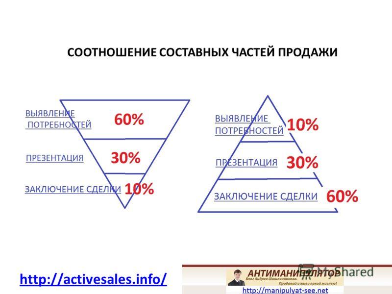 МОТИВЫ КЛИЕНТА 15% 85% http://activesales.info/