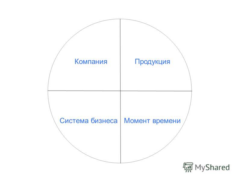 Компания Продукция Момент времени Система бизнеса