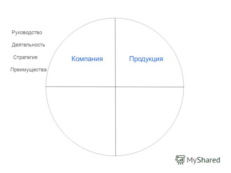 Компания Продукция Руководство Деятельность Стратегия Преимущества