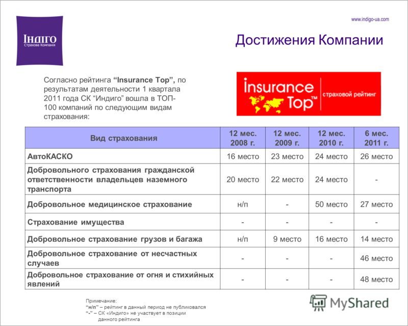 Достижения Компании Согласно рейтинга Insurance Top, по результатам деятельности 1 квартала 2011 года СК Индиго вошла в ТОП- 100 компаний по следующим видам страхования: Примечание: н/п – рейтинг в данный период не публиковался - – СК «Индиго» не уча