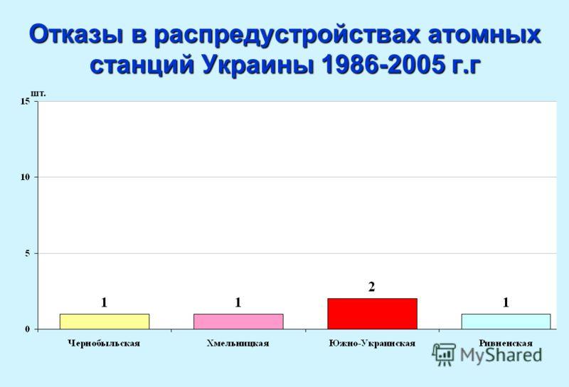Отказы в распредустройствах атомных станций Украины 1986-2005 г.г шт.