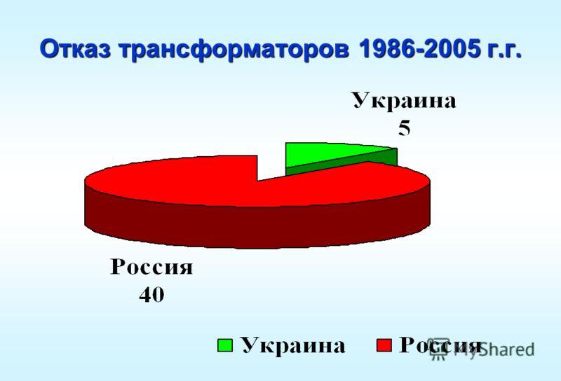 Отказ трансформаторов 1986-2005 г.г.