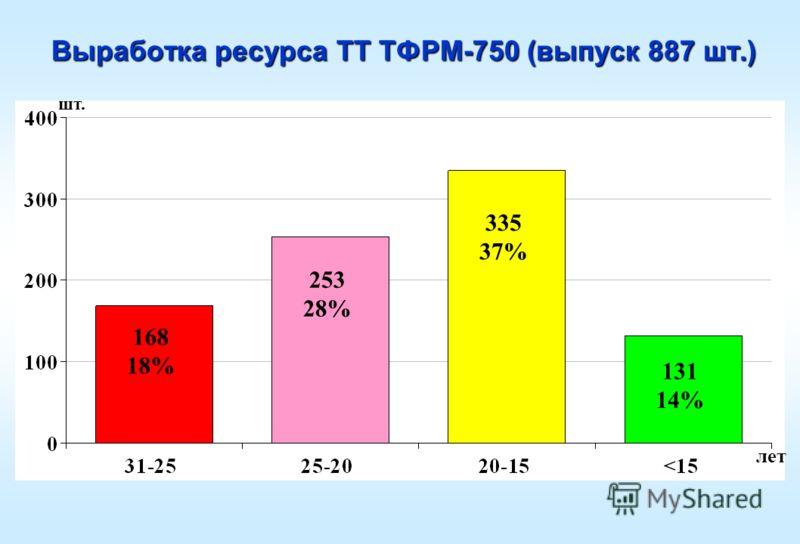 Выработка ресурса ТТ ТФРМ-750 (выпуск 887 шт.) 168 18% 253 28% 335 37% 131 14% шт. лет