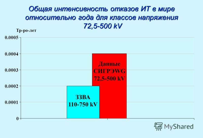 Общая интенсивность отказов ИТ в мире относительно года для классов напряжения 72,5-500 kV Тр-ро-лет 0 0.0001 0.0002 0.0003 0.0004 0.0005 ЗЗВА 110-750 kV Данные СИГРЭWG 72,5-500 kV
