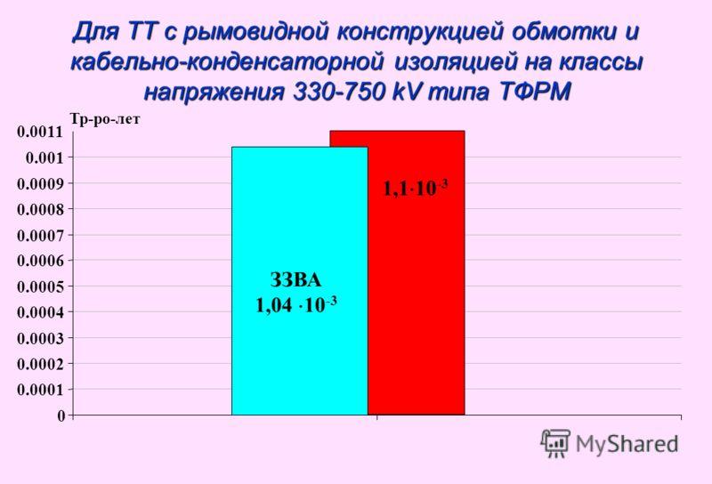 Для ТТ с рымовидной конструкцией обмотки и кабельно-конденсаторной изоляцией на классы напряжения 330-750 kV типа ТФРМ 0 0.0001 0.0002 0.0003 0.0004 0.0005 0.0006 0.0007 0.0008 0.0009 0.001 0.0011 1,1 10 -3 ЗЗВА 1,04 10 -3 Тр-ро-лет