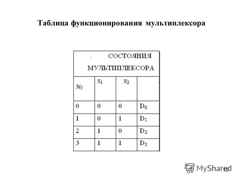 10 Таблица функционирования мультиплексора