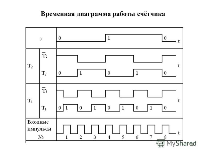 6 Временная диаграмма работы счётчика
