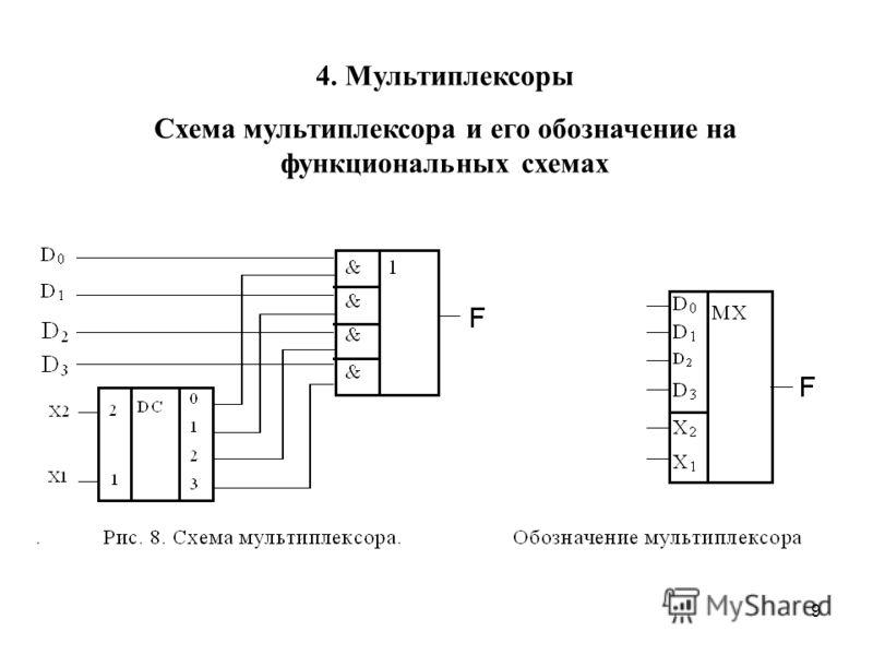 9 4. Мультиплексоры Схема мультиплексора и его обозначение на функциональных схемах