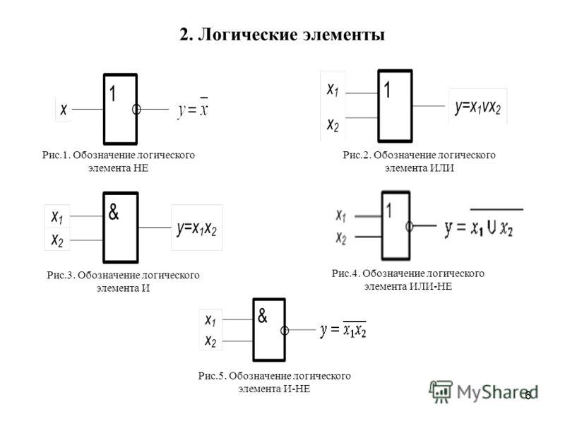 6 2. Логические элементы Рис.1. Обозначение логического элемента НЕ Рис.3. Обозначение логического элемента И Рис.2. Обозначение логического элемента ИЛИ Рис.4. Обозначение логического элемента ИЛИ-НЕ Рис.5. Обозначение логического элемента И-НЕ