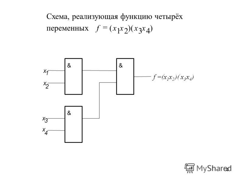 4 & x 2 x 1 & & x 3 x 4 f=(x 1 x2x2 )(x3x3 x4x4 ) Схема, реализующая функцию четырёх переменных ))(( 4321 xхxxf =