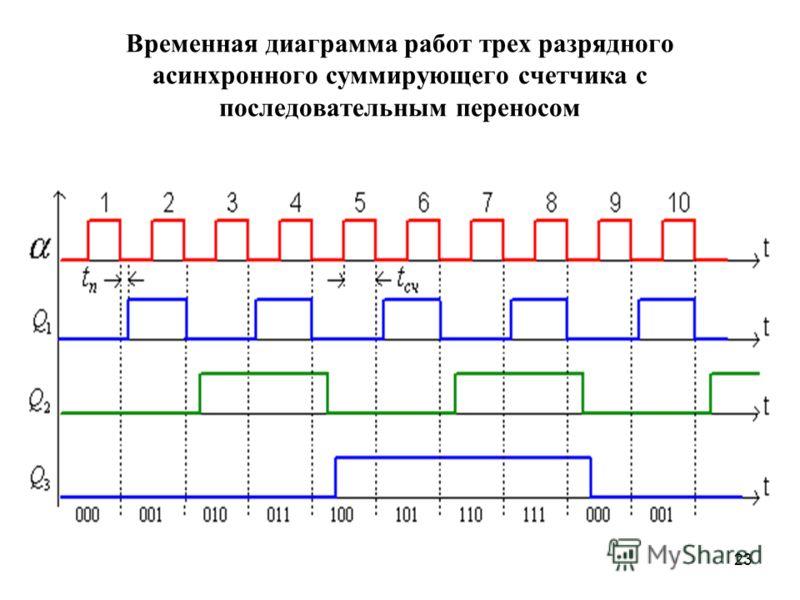 23 Временная диаграмма работ трех разрядного асинхронного суммирующего счетчика с последовательным переносом