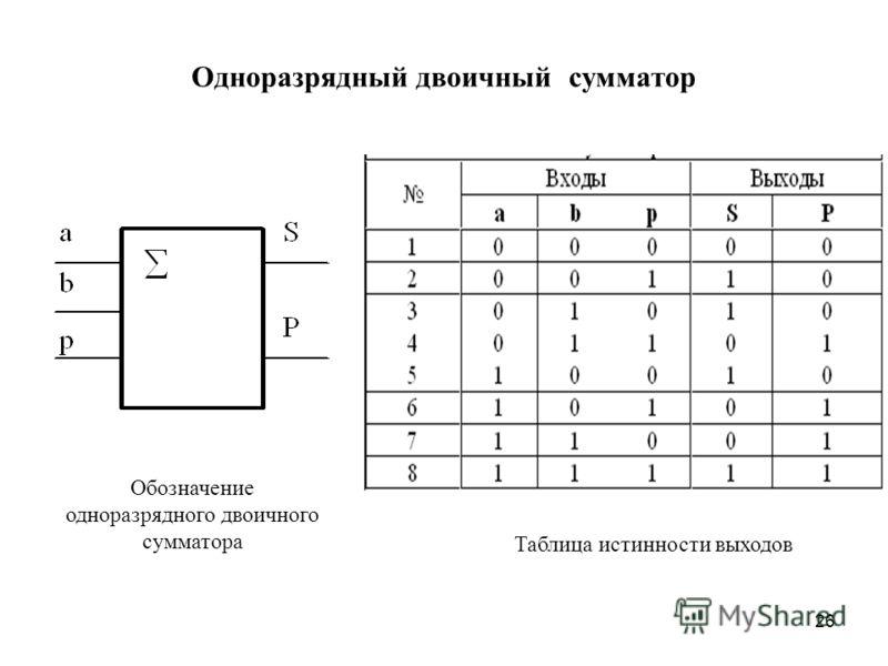 26 Одноразрядный двоичный сумматор Обозначение одноразрядного двоичного сумматора Таблица истинности выходов