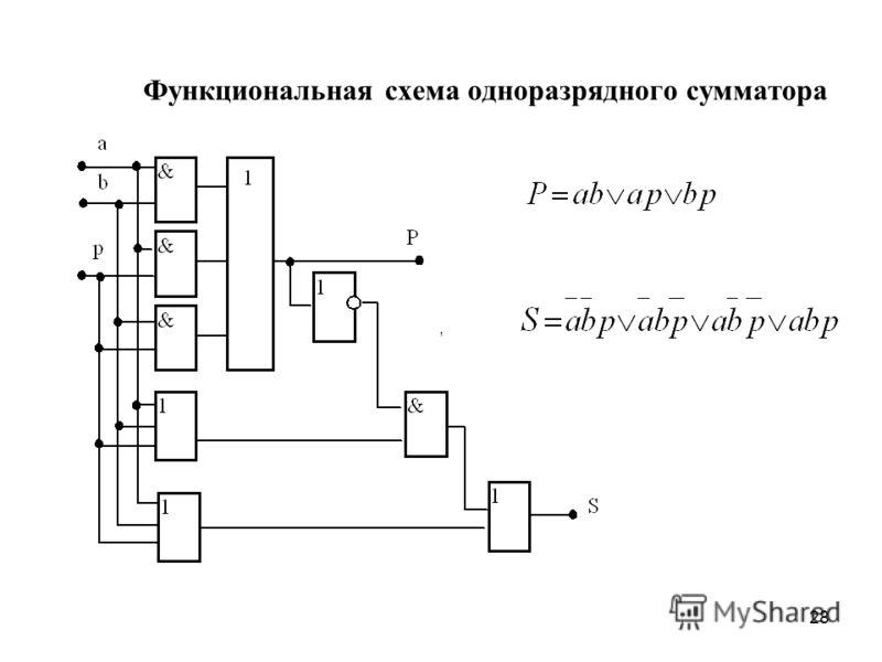 28 Функциональная схема одноразрядного сумматора,