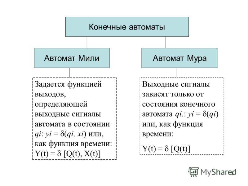 4 Конечные автоматы Автомат Мили Автомат Мура Задается функцией выходов, определяющей выходные сигналы автомата в состоянии qi: yi = (qi, xi) или, как функция времени: Y(t) = [Q(t), X(t)] Выходные сигналы зависят только от состояния конечного автомат
