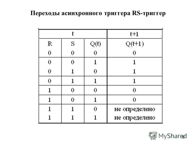 8 Переходы асинхронного триггера RS-триггер