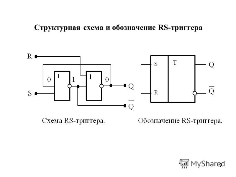 9 Структурная схема и обозначение RS-триггера