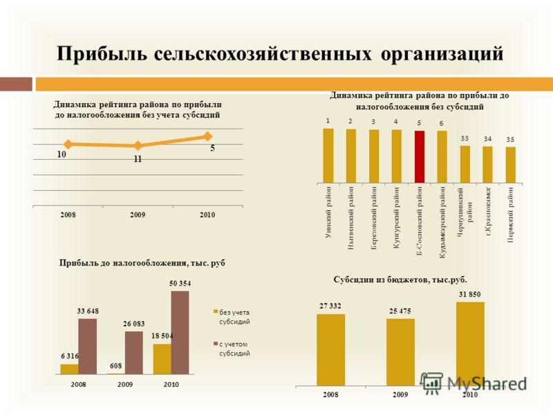 Прибыль сельскохозяйственных организаций Динамика рейтинга района по прибыли до налогообложения без субсидий