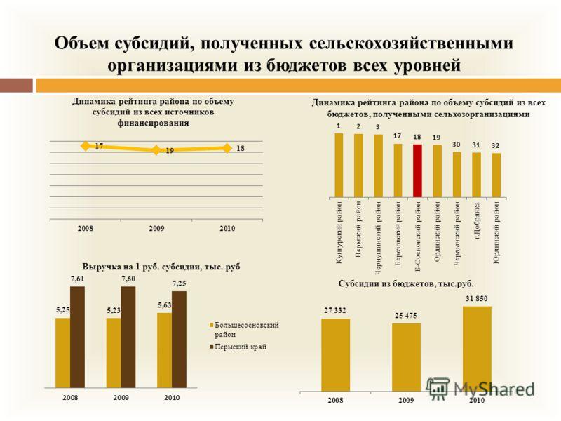 Объем субсидий, полученных сельскохозяйственными организациями из бюджетов всех уровней Динамика рейтинга района по объему субсидий из всех бюджетов, полученными сельхозорганизациями
