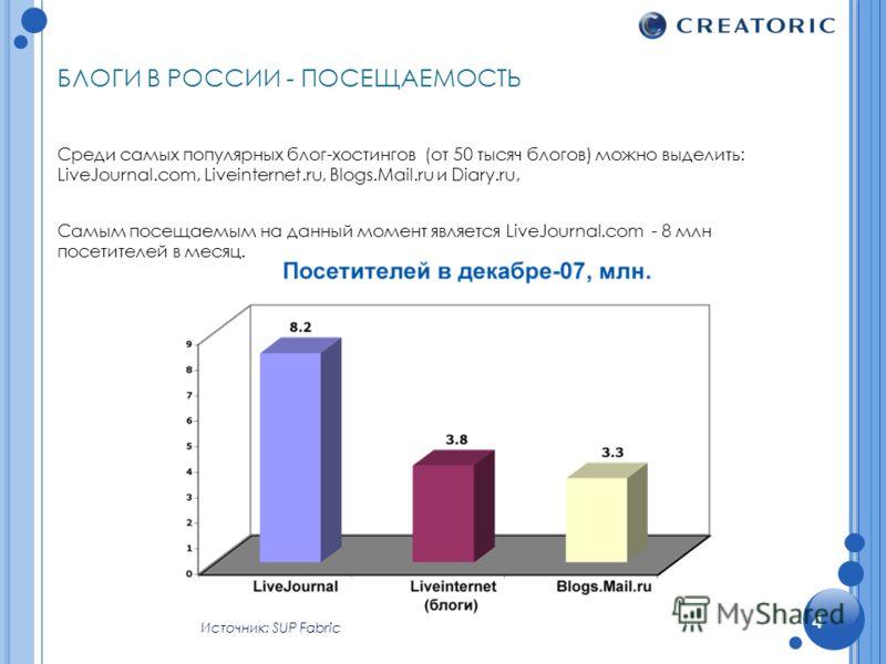 БЛОГИ В РОССИИ - ПОСЕЩАЕМОСТЬ Среди самых популярных блог-хостингов (от 50 тысяч блогов) можно выделить: LiveJournal.com, Liveinternet.ru, Blogs.Mail.ru и Diary.ru, Самым посещаемым на данный момент является LiveJournal.com - 8 млн посетителей в меся