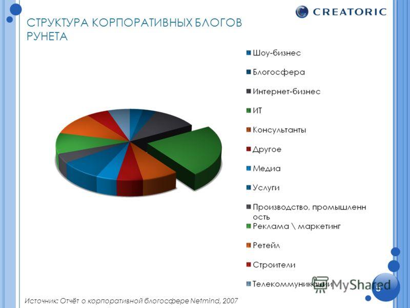 СТРУКТУРА КОРПОРАТИВНЫХ БЛОГОВ РУНЕТА Источник: Отчёт о корпоративной блогосфере Netmind, 2007 5