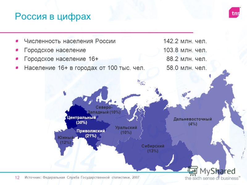 12 Россия в цифрах Численность населения России 142.2 млн. чел. Городское население 103.8 млн. чел. Городское население 16+ 88.2 млн. чел. Население 16+ в городах от 100 тыс. чел. 58.0 млн. чел. Центральный (30%) Северо- Западный (10%) Уральский (10%