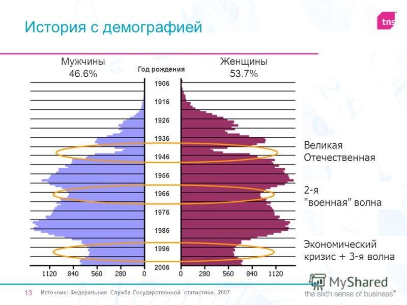 13 Год рождения 1996 1986 1976 1966 1956 1946 1936 1926 1916 1906 2006 Мужчины 46.6% Женщины 53.7% Великая Отечественная 2-я