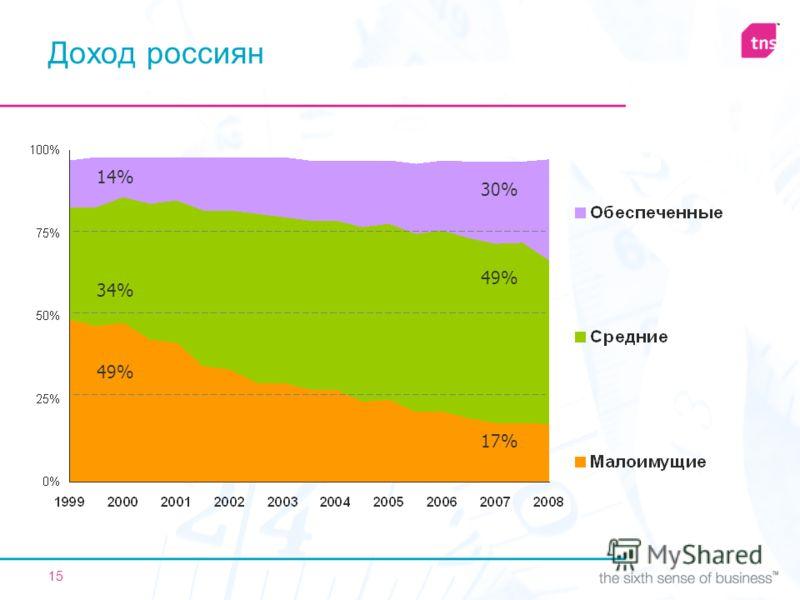 15 49% 17%17% 34% 49% 14% 30% Доход россиян