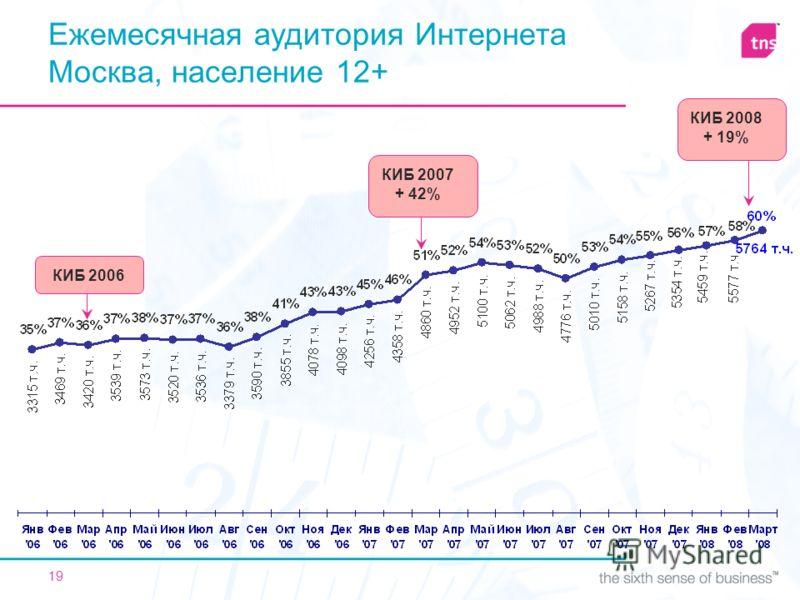 19 Ежемесячная аудитория Интернета Москва, население 12+ КИБ 2006 КИБ 2007 + 42% КИБ 2008 + 19%