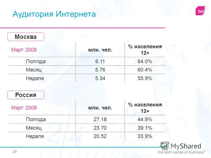 20 Аудитория Интернета Март 2008млн. чел. % населения 12+ Полгода6.1164.0% Месяц5.7660.4% Неделя5.3455.9% Москва Март 2008млн. чел. % населения 12+ Полгода27.1844.9% Месяц23.7039.1% Неделя20.5233.9% Россия