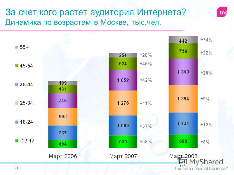 21 За счет кого растет аудитория Интернета? Динамика по возрастам в Москве, тыс.чел. +58% +37% +41% +42% +45% +28% +8% +12% +9% +28% +22% +74%