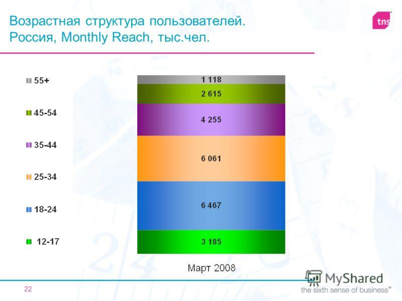 22 Возрастная структура пользователей. Россия, Monthly Reach, тыс.чел.