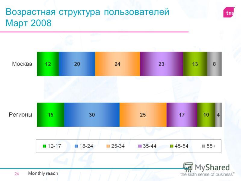 24 Возрастная структура пользователей Март 2008 Monthly reach