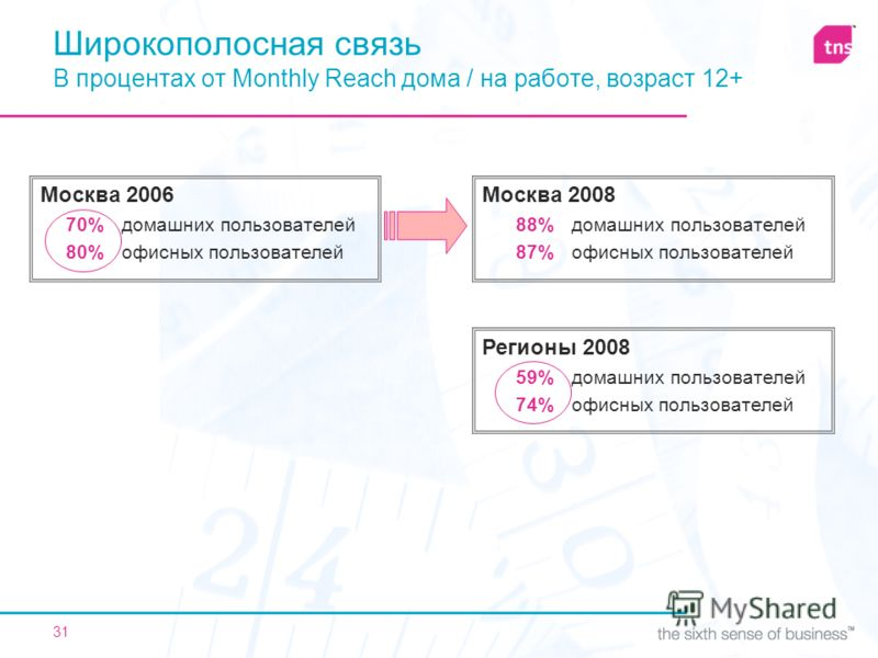 31 Широкополосная связь В процентах от Monthly Reach дома / на работе, возраст 12+ Регионы 2008 59% домашних пользователей 74% офисных пользователей Москва 2006 70% домашних пользователей 80% офисных пользователей Москва 2008 88% домашних пользовател