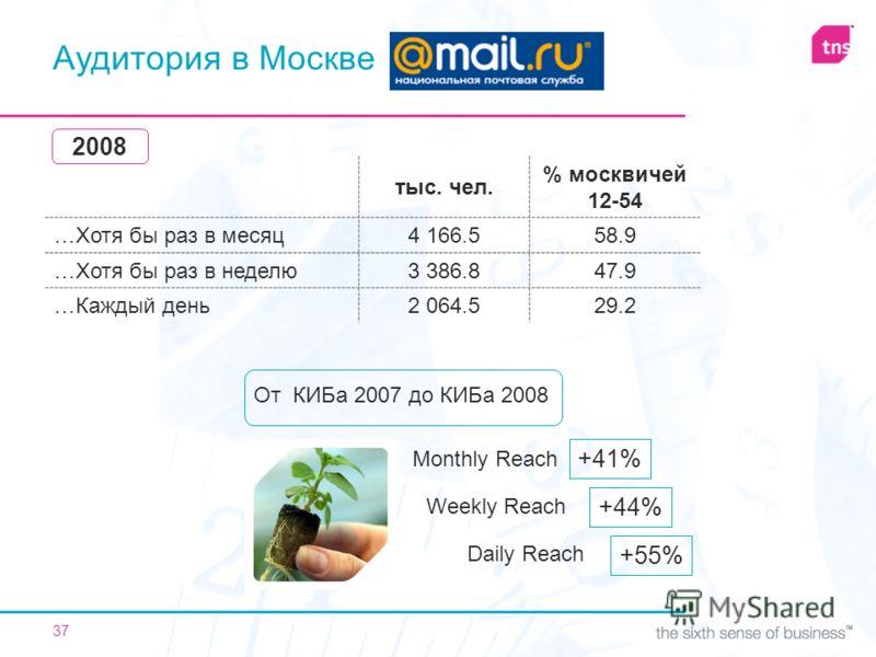 37 Аудитория в Москве От КИБа 2007 до КИБа 2008 Monthly Reach Weekly Reach Daily Reach +41% +44% +55% тыс. чел. % москвичей 12-54 …Хотя бы раз в месяц4 166.558.9 …Хотя бы раз в неделю3 386.847.9 …Каждый день2 064.529.2 2008