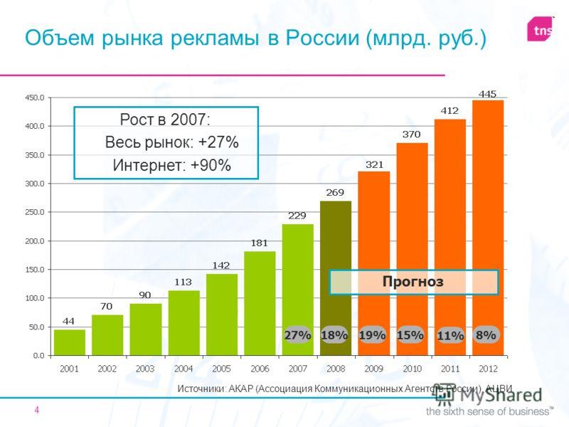 4 Объем рынка рекламы в России (млрд. руб.) 18%8% 27% 19%15% 11% Прогноз Источники: АКАР (Ассоциация Коммуникационных Агентств России), АЦВИ Рост в 2007: Весь рынок: +27% Интернет: +90%