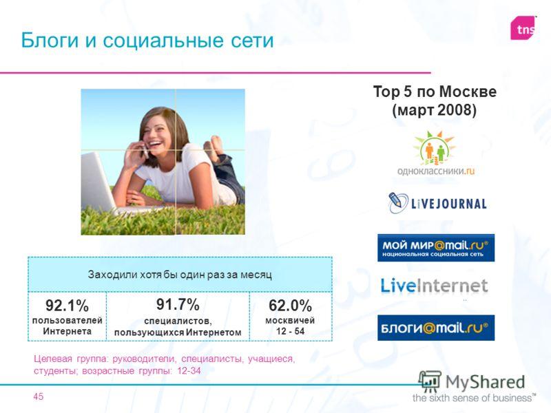 45 Блоги и социальные сети Целевая группа: руководители, специалисты, учащиеся, студенты; возрастные группы: 12-34 Top 5 по Москве (март 2008) Заходили хотя бы один раз за месяц 92.1% пользователей Интернета 91.7% специалистов, пользующихся Интернето