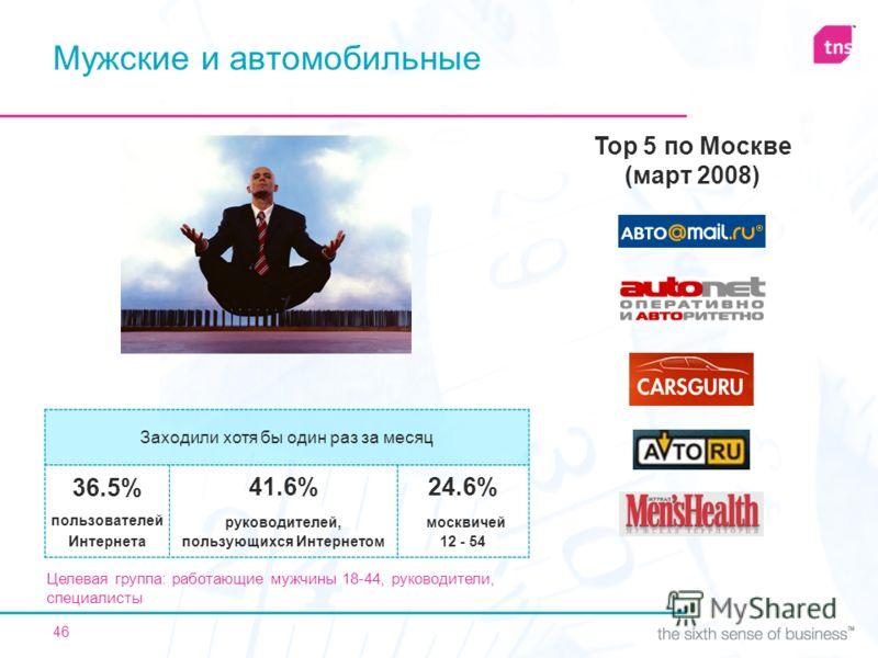 46 Мужские и автомобильные Целевая группа: работающие мужчины 18-44, руководители, специалисты Top 5 по Москве (март 2008) Заходили хотя бы один раз за месяц 36.5% пользователей Интернета 41.6% руководителей, пользующихся Интернетом 24.6% москвичей 1