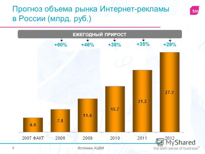 6 Прогноз объема рынка Интернет-рекламы в России (млрд. руб.) +46%+60%+38% +35% ЕЖЕГОДНЫЙ ПРИРОСТ +29% Источник: АЦВИ