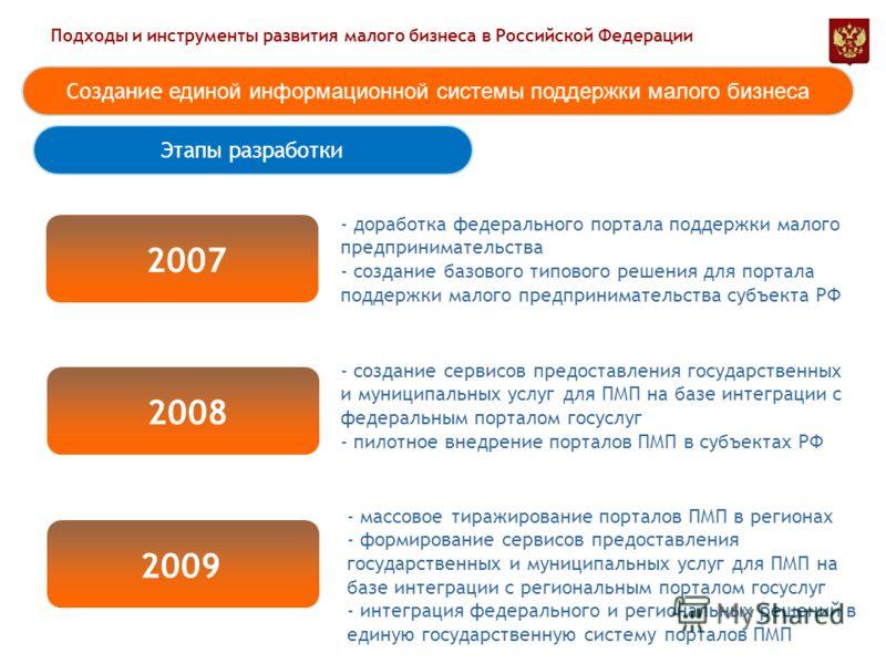 Подходы и инструменты развития малого бизнеса в Российской Федерации Этапы разработки Создание единой информационной системы поддержки малого бизнеса 2007 2008 2009 - доработка федерального портала поддержки малого предпринимательства - создание базо