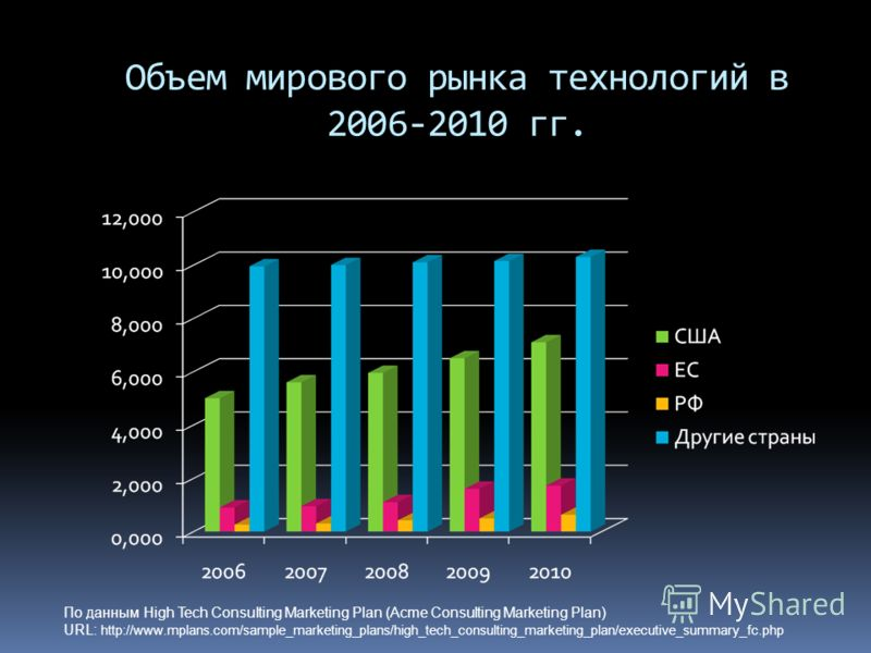 Объем мирового рынка технологий в 2006-2010 гг. По данным High Tech Consulting Marketing Plan (Acme Consulting Marketing Plan) URL: http://www.mplans.com/sample_marketing_plans/high_tech_consulting_marketing_plan/executive_summary_fc.php
